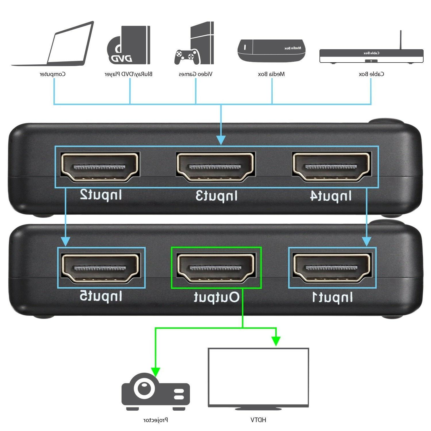 5 x 1 Port HDMI Full HD with Remote