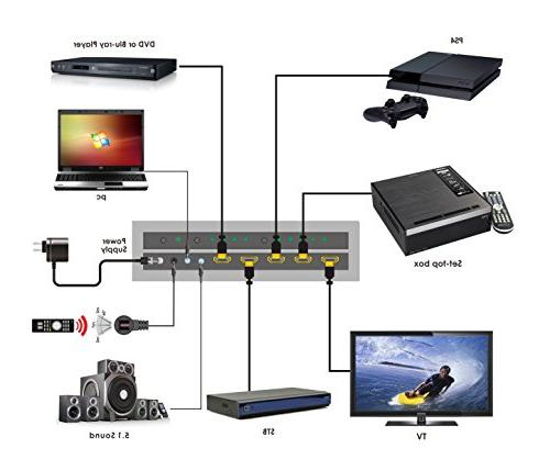ViewHD 18Gbps HDMI 4x1 Support v2.0 | HDCP | & Dolby ARC | Audio Extraction: Optical RS232 | Model: